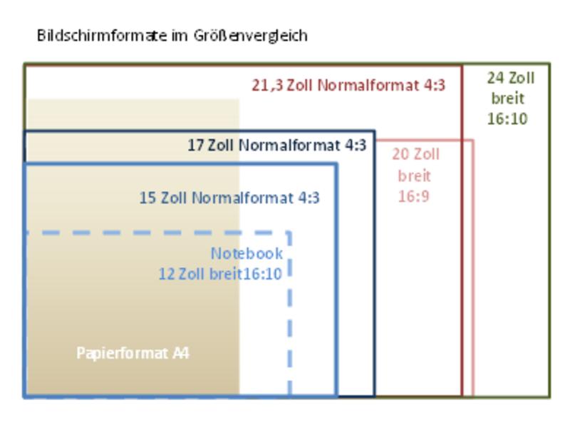 Bildschirmgrößen Tabelle